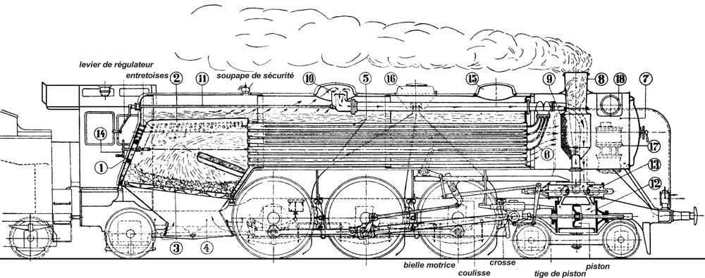 Principe De Fonctionnement D Une Locomotive A Vapeur